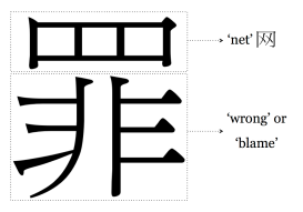 Chinese Character for 'Sin'