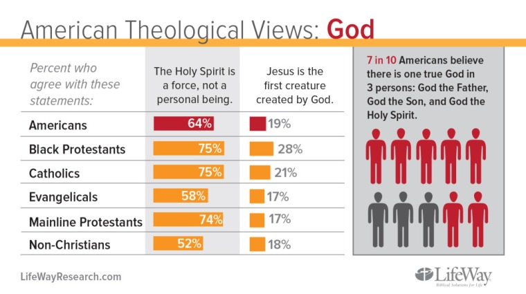 American Views of God